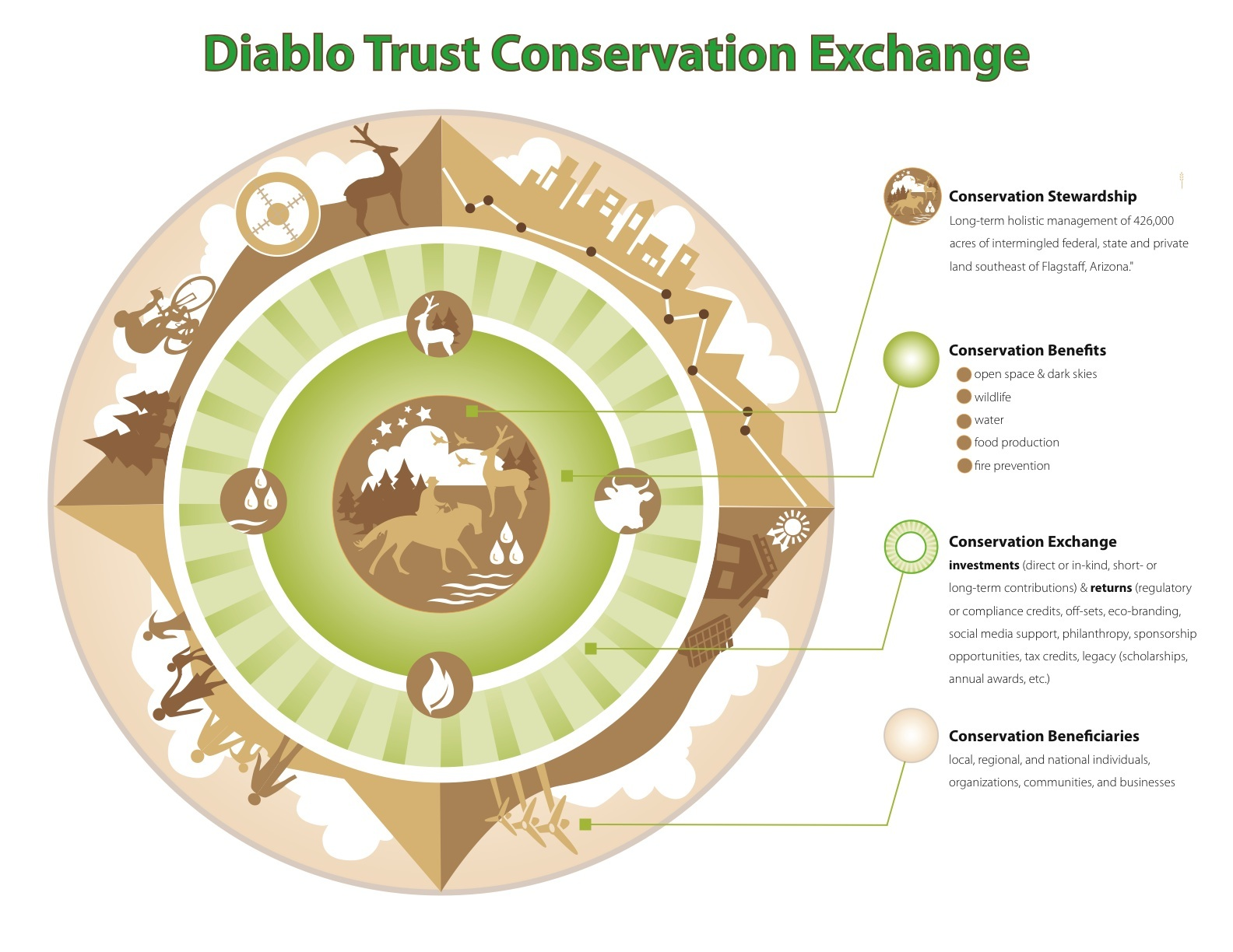 conservation exchange